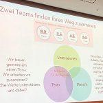 Unternehmenswerte Teamentwicklung Workshop